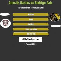 Anestis Nastos vs Rodrigo Galo h2h player stats