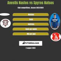 Anestis Nastos vs Spyros Natsos h2h player stats