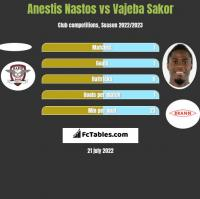 Anestis Nastos vs Vajeba Sakor h2h player stats