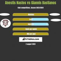 Anestis Nastos vs Giannis Bastianos h2h player stats