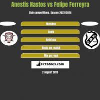 Anestis Nastos vs Felipe Ferreyra h2h player stats