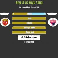 Ang Li vs Boyu Yang h2h player stats