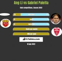 Ang Li vs Gabriel Paletta h2h player stats