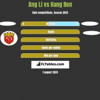 Ang Li vs Hang Ren h2h player stats