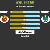 Ang Li vs Xi Wu h2h player stats
