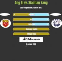 Ang Li vs Xiaotian Yang h2h player stats