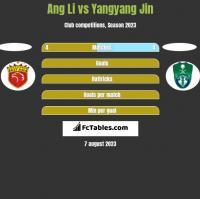 Ang Li vs Yangyang Jin h2h player stats