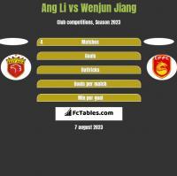 Ang Li vs Wenjun Jiang h2h player stats