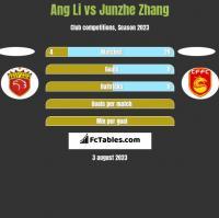 Ang Li vs Junzhe Zhang h2h player stats