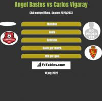 Angel Bastos vs Carlos Vigaray h2h player stats