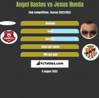 Angel Bastos vs Jesus Rueda h2h player stats