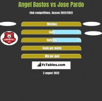Angel Bastos vs Jose Pardo h2h player stats