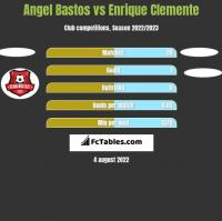 Angel Bastos vs Enrique Clemente h2h player stats