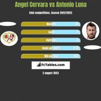 Angel Cervara vs Antonio Luna h2h player stats