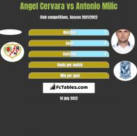 Angel Cervara vs Antonio Milic h2h player stats