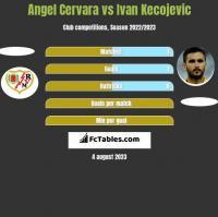 Angel Cervara vs Ivan Kecojević h2h player stats