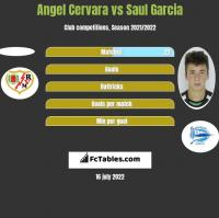 Angel Cervara vs Saul Garcia h2h player stats