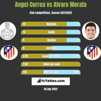 Angel Correa vs Alvaro Morata h2h player stats
