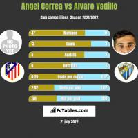 Angel Correa vs Alvaro Vadillo h2h player stats