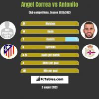Angel Correa vs Antonito h2h player stats