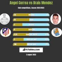 Angel Correa vs Brais Mendez h2h player stats