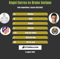 Angel Correa vs Bruno Soriano h2h player stats