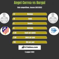 Angel Correa vs Burgui h2h player stats