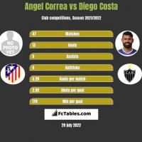 Angel Correa vs Diego Costa h2h player stats