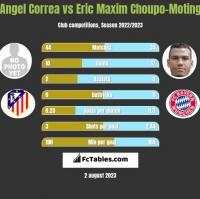 Angel Correa vs Eric Maxim Choupo-Moting h2h player stats