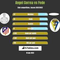 Angel Correa vs Fede h2h player stats