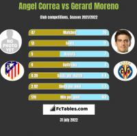 Angel Correa vs Gerard Moreno h2h player stats