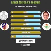 Angel Correa vs Joaquin h2h player stats