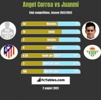Angel Correa vs Juanmi h2h player stats
