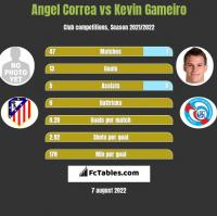 Angel Correa vs Kevin Gameiro h2h player stats