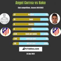 Angel Correa vs Koke h2h player stats