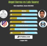 Angel Correa vs Luis Suarez h2h player stats