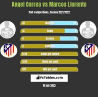 Angel Correa vs Marcos Llorente h2h player stats