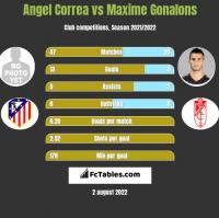 Angel Correa vs Maxime Gonalons h2h player stats