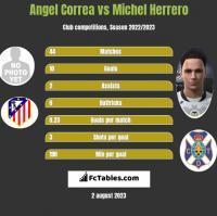 Angel Correa vs Michel Herrero h2h player stats