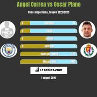 Angel Correa vs Oscar Plano h2h player stats