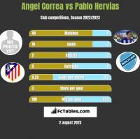 Angel Correa vs Pablo Hervias h2h player stats