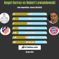 Angel Correa vs Robert Lewandowski h2h player stats