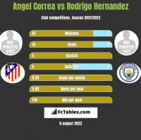 Angel Correa vs Rodrigo Hernandez h2h player stats