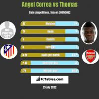 Angel Correa vs Thomas h2h player stats