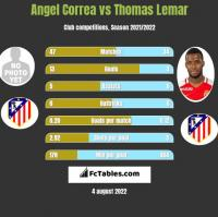 Angel Correa vs Thomas Lemar h2h player stats