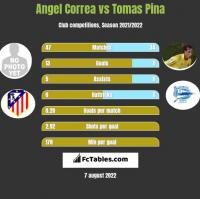 Angel Correa vs Tomas Pina h2h player stats