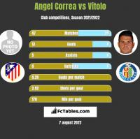 Angel Correa vs Vitolo h2h player stats