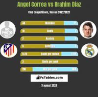 Angel Correa vs Brahim Diaz h2h player stats