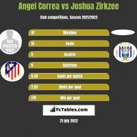 Angel Correa vs Joshua Zirkzee h2h player stats