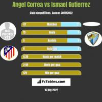 Angel Correa vs Ismael Gutierrez h2h player stats